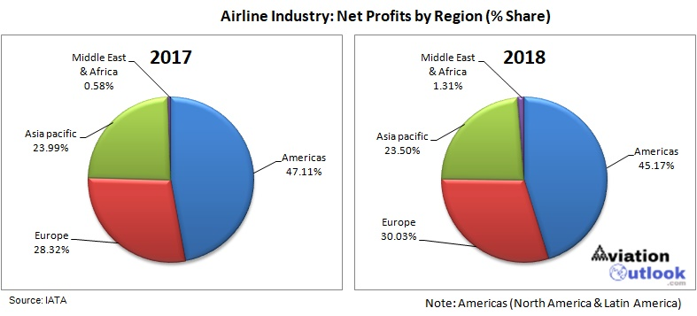 Airline Industry Outlook - AviationOutlook